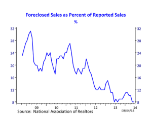 Foreclosed Sales