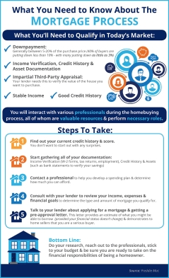 Mortgage-Process-STM