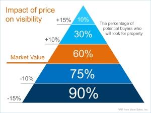 price pyramid